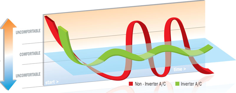 hiệu quả biến tần của sản phẩm ứng dụng Công nghệ inverter và sản phẩm truyền thống