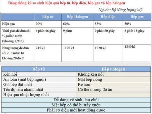 Bảng so sánh bếp từ và bếp halogen